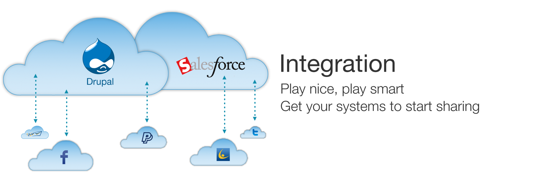 FivePaths Cloud Integration