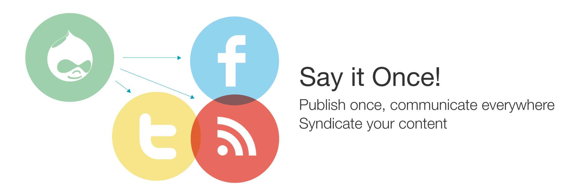 FivePaths Social Media Syndication
